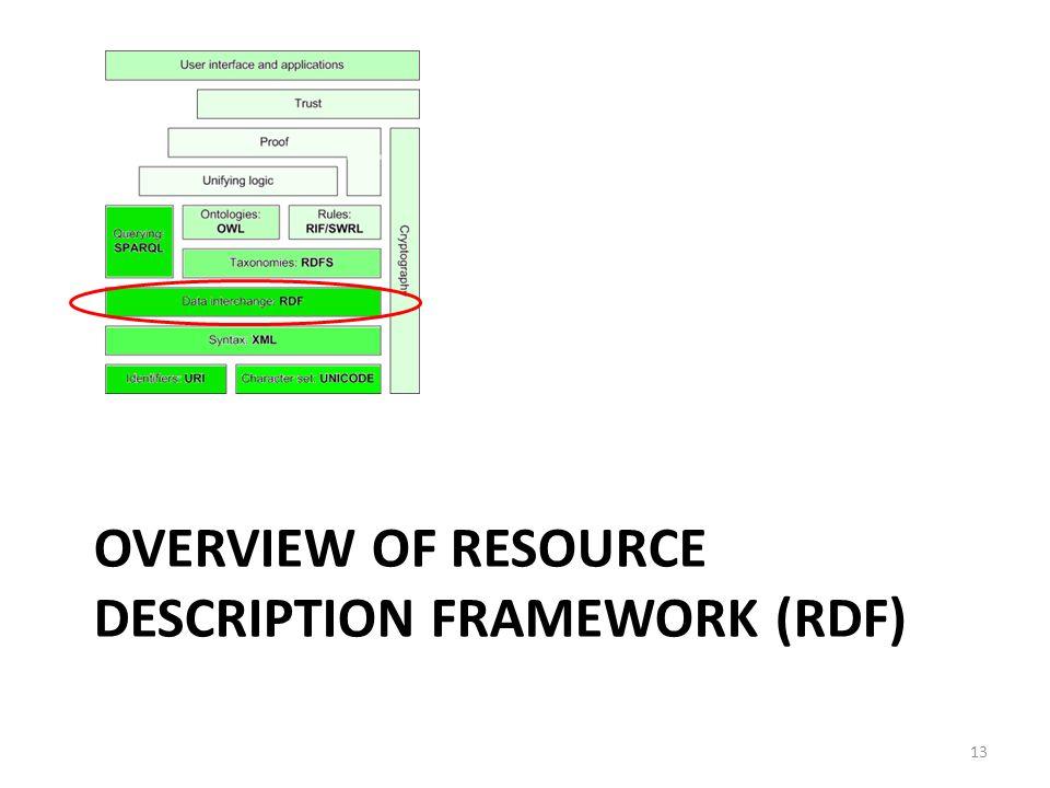 OVERVIEW OF RESOURCE DESCRIPTION FRAMEWORK (RDF) 13