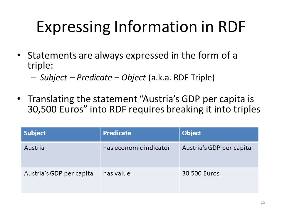 Expressing Information in RDF Statements are always expressed in the form of a triple: – Subject – Predicate – Object (a.k.a.