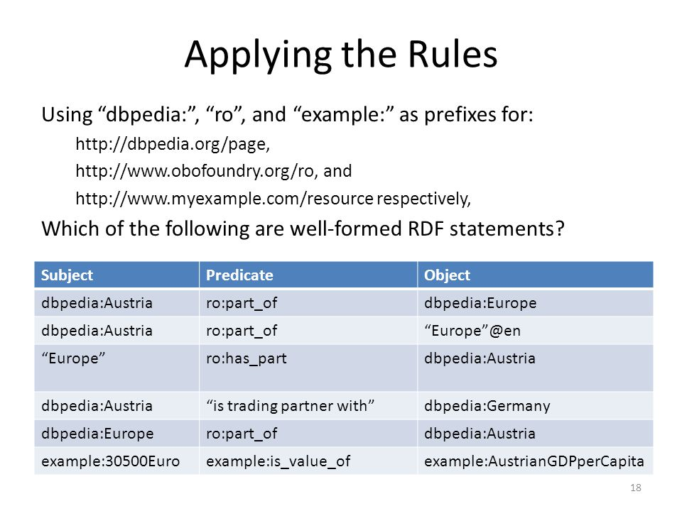 Applying the Rules Using dbpedia: , ro , and example: as prefixes for: http://dbpedia.org/page, http://www.obofoundry.org/ro, and http://www.myexample.com/resource respectively, Which of the following are well-formed RDF statements.