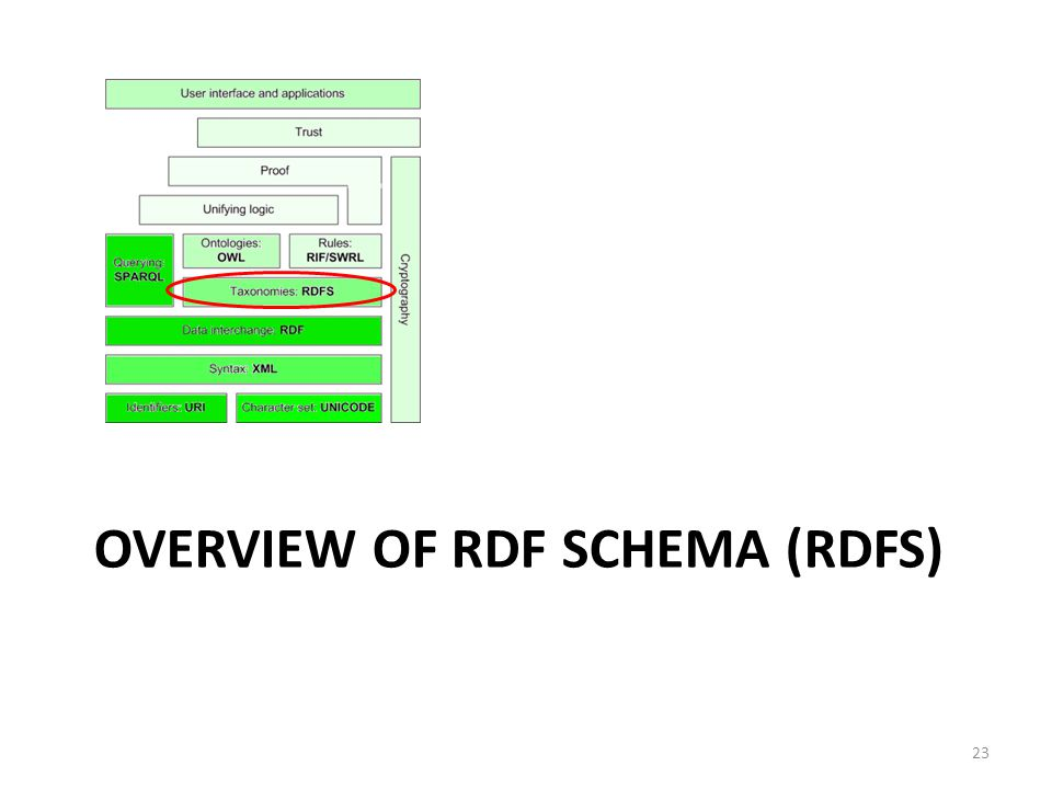 OVERVIEW OF RDF SCHEMA (RDFS) 23