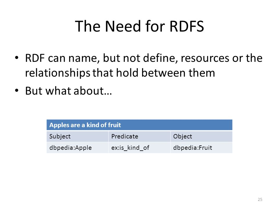 The Need for RDFS RDF can name, but not define, resources or the relationships that hold between them But what about… 25 Apples are a kind of fruit SubjectPredicateObject dbpedia:Appleex:is_kind_ofdbpedia:Fruit