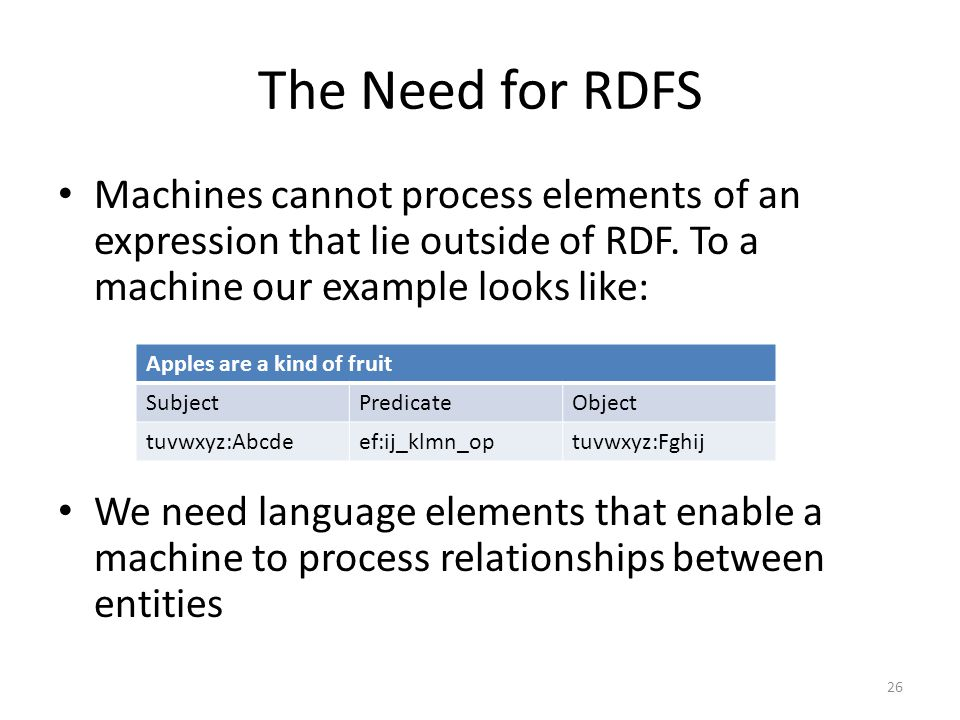 The Need for RDFS Machines cannot process elements of an expression that lie outside of RDF.