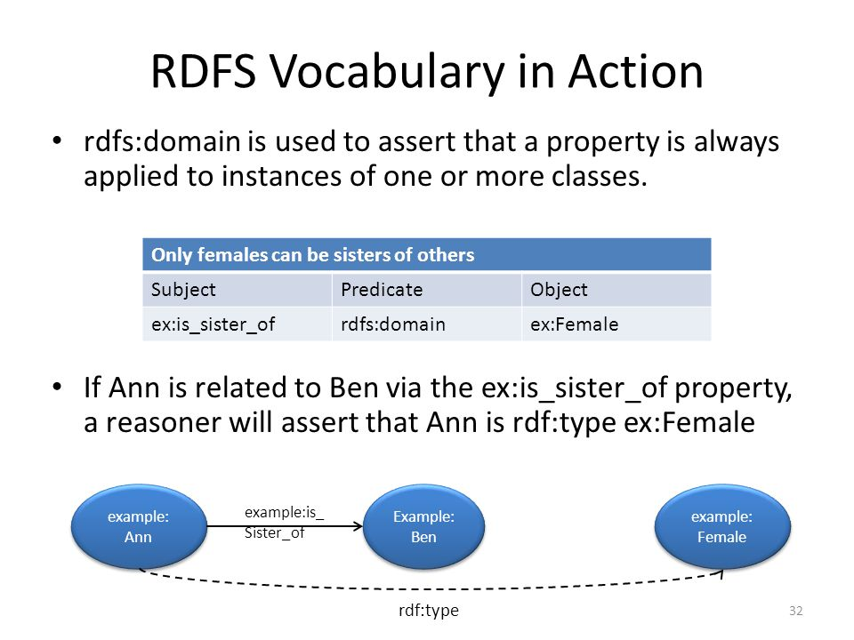 RDFS Vocabulary in Action rdfs:domain is used to assert that a property is always applied to instances of one or more classes.