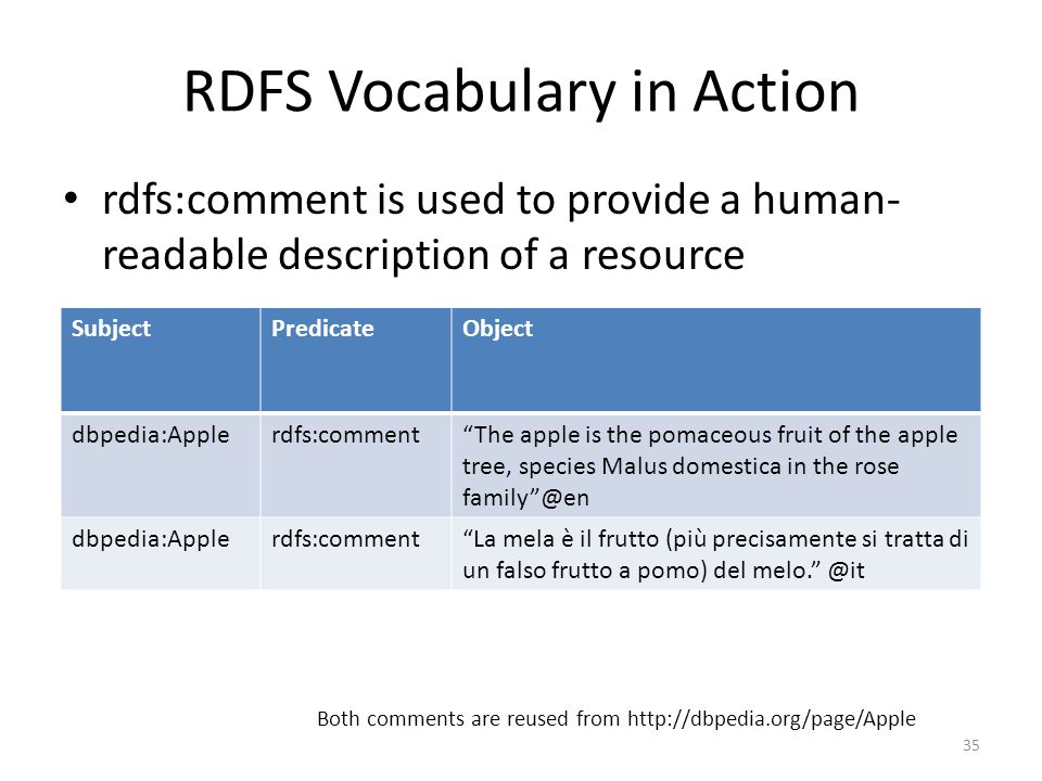 RDFS Vocabulary in Action rdfs:comment is used to provide a human- readable description of a resource Both comments are reused from http://dbpedia.org/page/Apple 35 SubjectPredicateObject dbpedia:Applerdfs:comment The apple is the pomaceous fruit of the apple tree, species Malus domestica in the rose family @en dbpedia:Applerdfs:comment La mela è il frutto (più precisamente si tratta di un falso frutto a pomo) del melo. @it