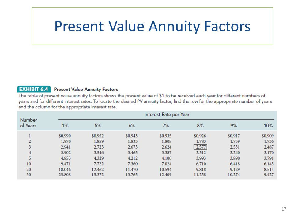 Present Value Annuity Factors 17