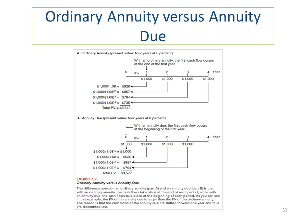 Ordinary Annuity versus Annuity Due 32