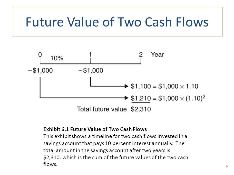 Present Value Annuity Factors 17