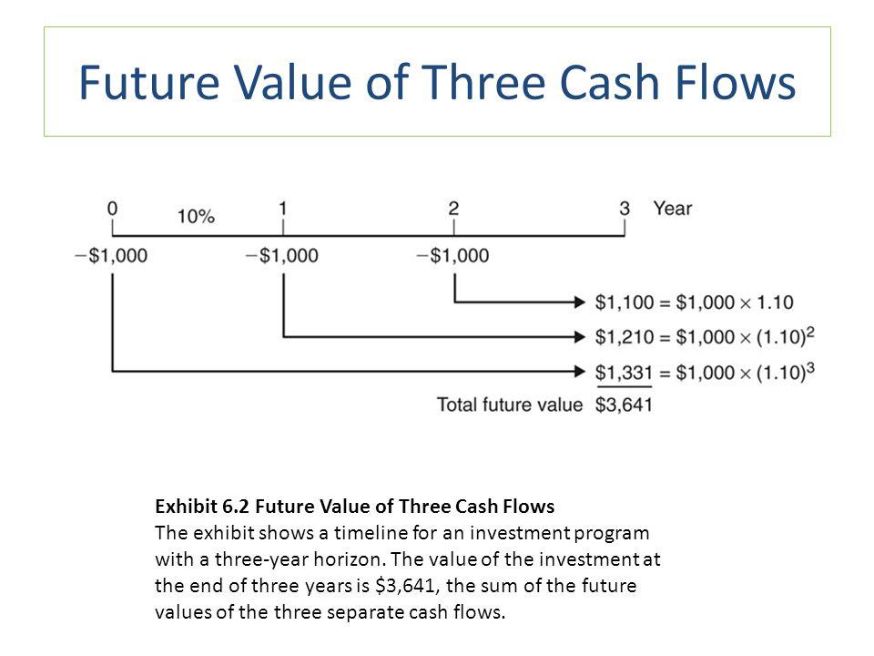 Present Value of Three Cash Flows 8