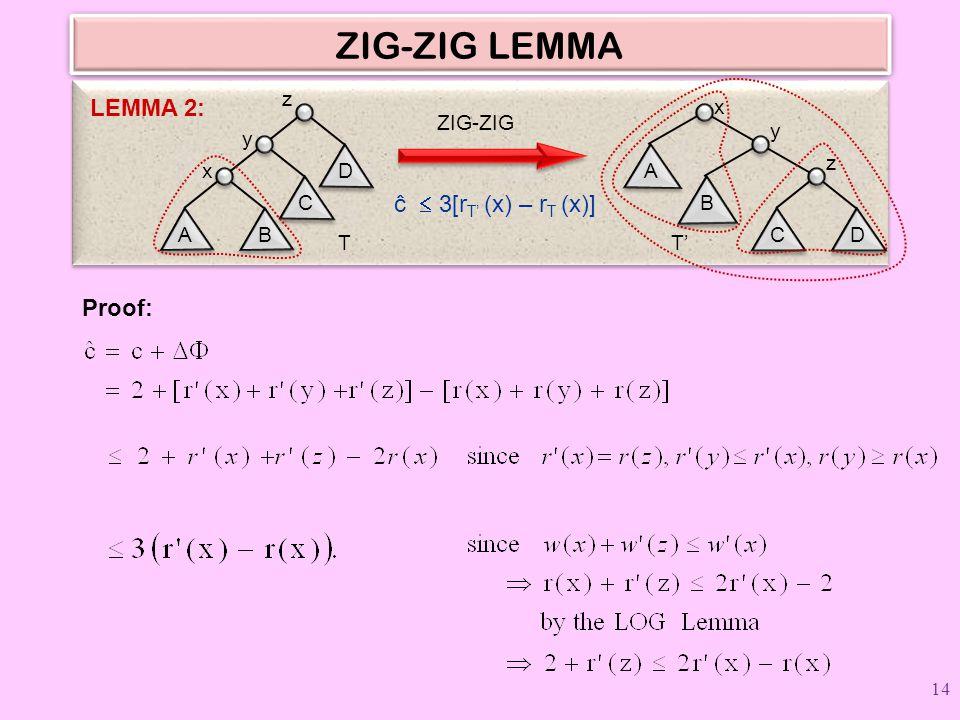 ZIG-ZIG LEMMA Proof: ZIG-ZIG ĉ  3[r T' (x) – r T (x)] LEMMA 2: D z C y AB x T A x B y CD z T' 14