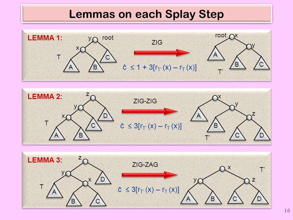 Lemmas on each Splay Step ZIG-ZAG ĉ  3[r T' (x) – r T (x)] LEMMA 3: D z A y BC x T T' x AB y CD z ZIG-ZIG ĉ  3[r T' (x) – r T (x)] LEMMA 2: D z C y AB x T A x B y CD z T' C y AB x root A xBC y ZIG T T' ĉ  1 + 3[r T' (x) – r T (x)] LEMMA 1: 16
