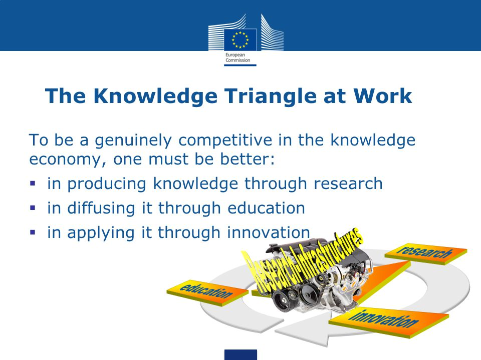 Staying Competitive in Science  Collaboration between European and worldwide research teams; access to rare/remote resources  Global Virtual Research Communities  Data-intensive science and innovation  Use and manage exponentially growing sets of data  Experimentation in silico, simulation  Use of high-performance computing