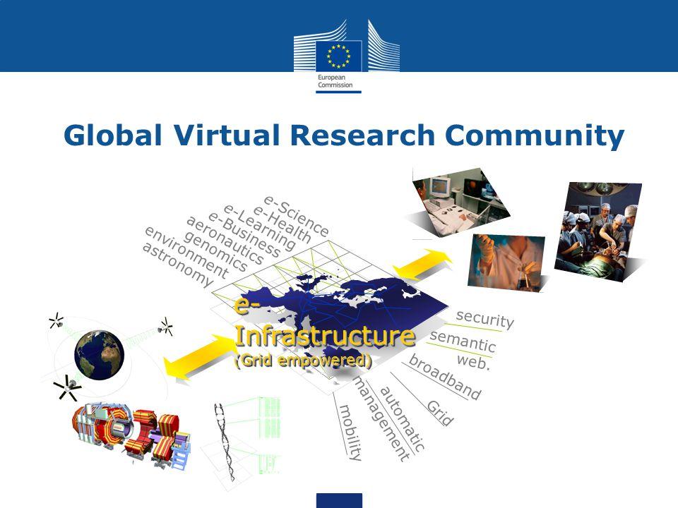 Virtual Organizations Formed.......