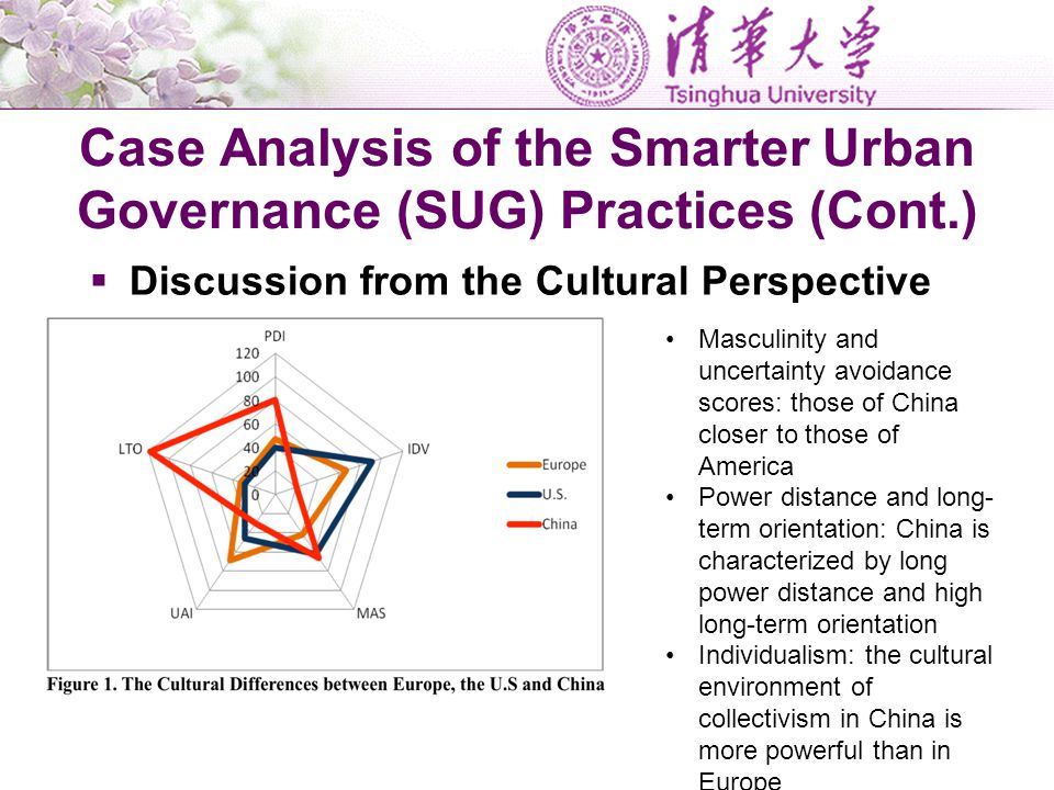 Case Analysis of the Smarter Urban Governance (SUG) Practices (Cont.)  Discussion from the Cultural Perspective Masculinity and uncertainty avoidance