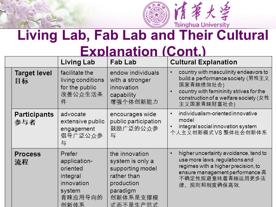 Living Lab, Fab Lab and Their Cultural Explanation (Cont.) Living LabFab LabCultural Explanation Target level 目标 facilitate the living conditions for
