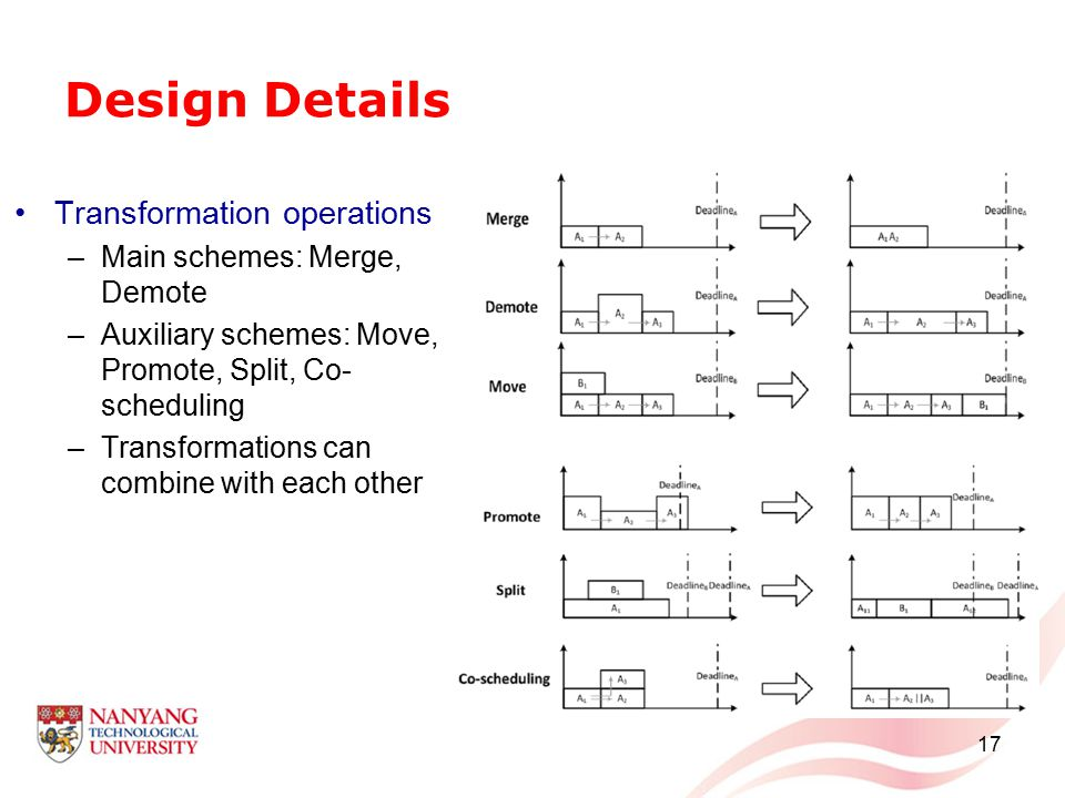 Design Details Transformation operations –Main schemes: Merge, Demote –Auxiliary schemes: Move, Promote, Split, Co- scheduling –Transformations can combine with each other 17