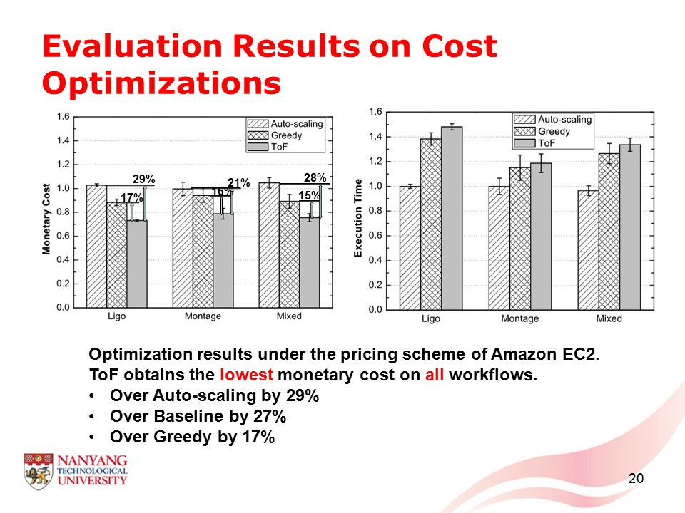 Evaluation Results on Cost Optimizations 20 Optimization results under the pricing scheme of Amazon EC2. ToF obtains the lowest monetary cost on all w