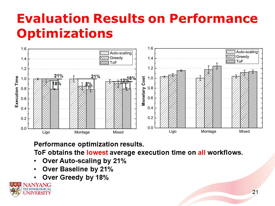 12% Evaluation Results on Performance Optimizations 21 Performance optimization results. ToF obtains the lowest average execution time on all workflow