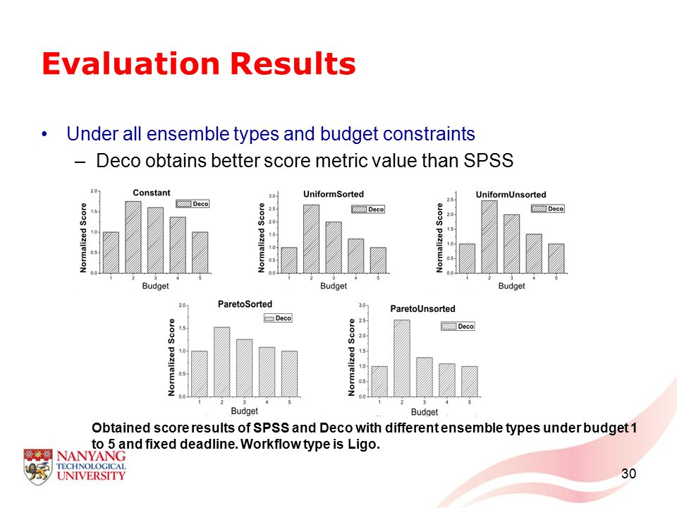 Evaluation Results Under all ensemble types and budget constraints –Deco obtains better score metric value than SPSS 30 Obtained score results of SPSS and Deco with different ensemble types under budget 1 to 5 and fixed deadline.