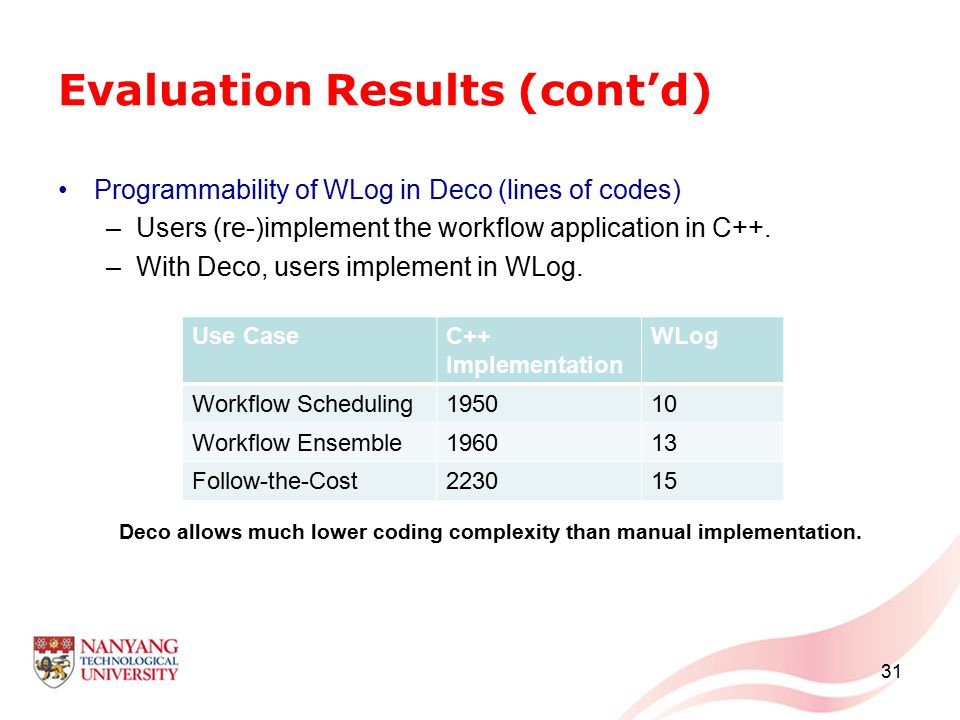 Evaluation Results (cont'd) Programmability of WLog in Deco (lines of codes) –Users (re-)implement the workflow application in C++. –With Deco, users