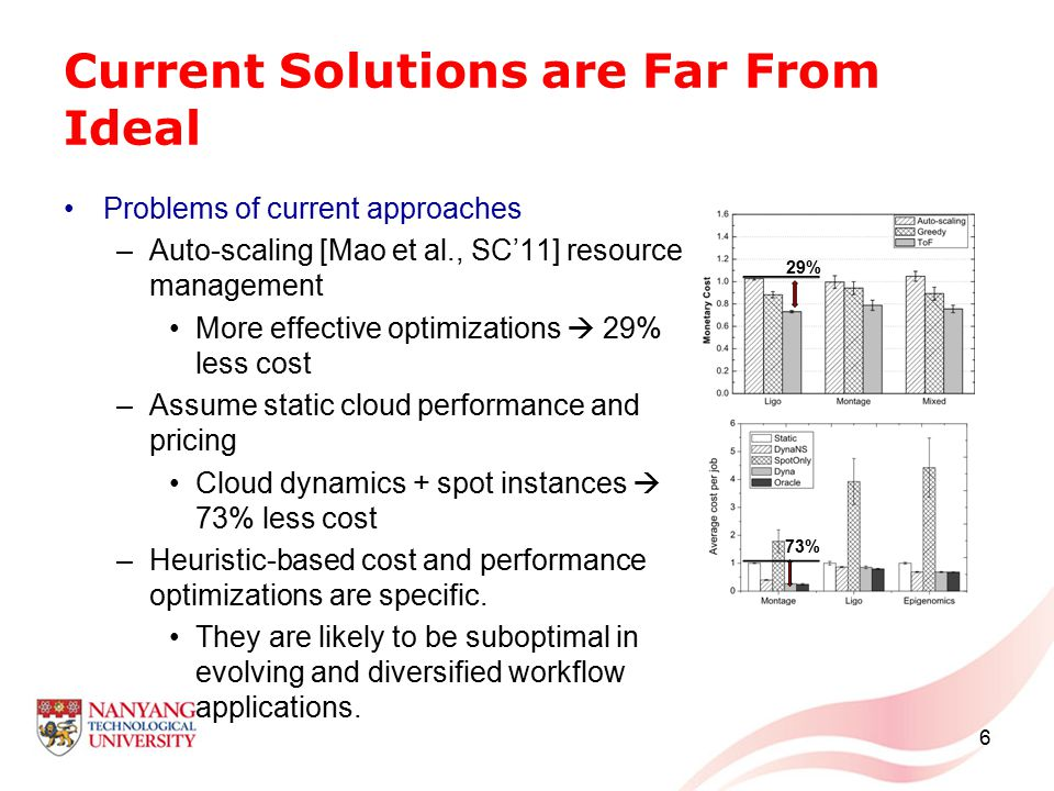 Current Solutions are Far From Ideal Problems of current approaches –Auto-scaling [Mao et al., SC'11] resource management More effective optimizations  29% less cost –Assume static cloud performance and pricing Cloud dynamics + spot instances  73% less cost –Heuristic-based cost and performance optimizations are specific.