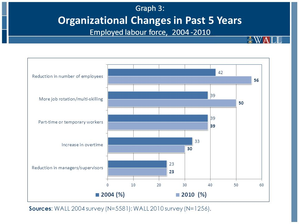 Graph 3: Organizational Changes in Past 5 Years Employed labour force, 2004 -2010 Sources : WALL 2004 survey (N=5581); WALL 2010 survey (N=1256).