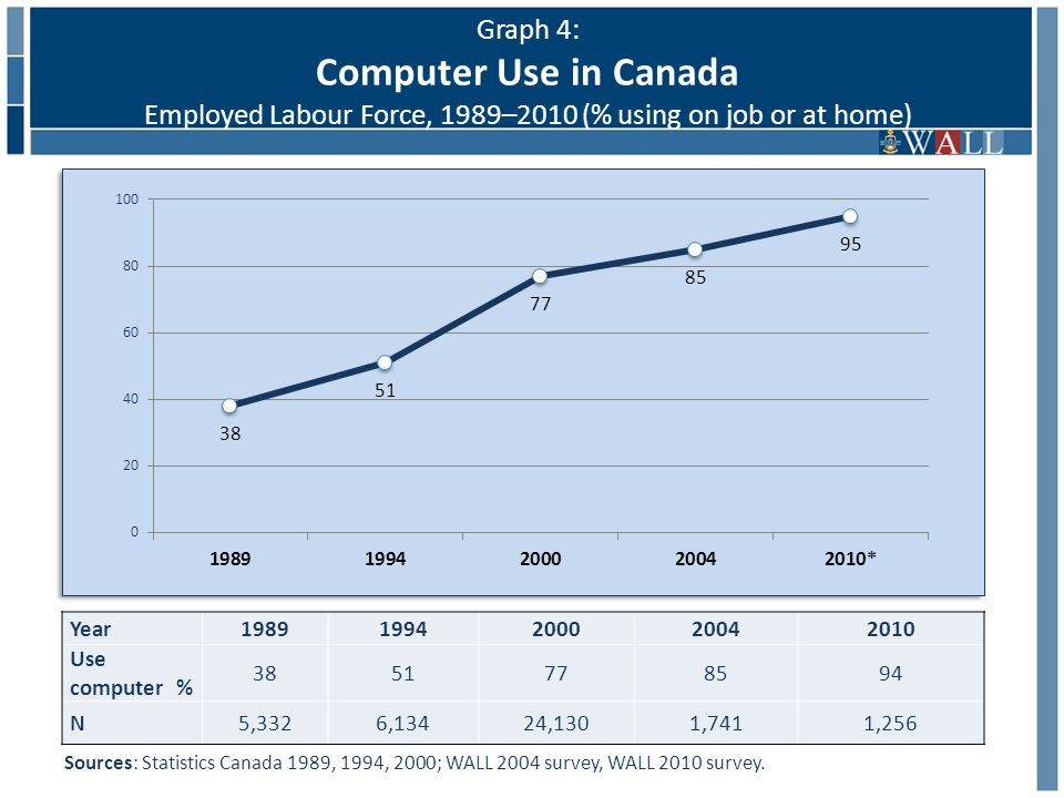 Graph 4: Computer Use in Canada Employed Labour Force, 1989–2010 (% using on job or at home) Year19891994200020042010 Use computer % 3851778594 N5,3326,13424,1301,7411,256 Sources: Statistics Canada 1989, 1994, 2000; WALL 2004 survey, WALL 2010 survey.