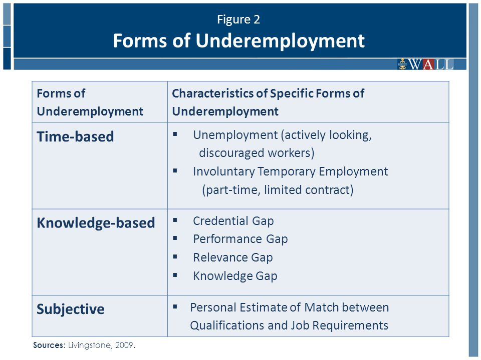 Figure 2 Forms of Underemployment Forms of Underemployment Characteristics of Specific Forms of Underemployment Time-based  Unemployment (actively looking, discouraged workers)  Involuntary Temporary Employment (part-time, limited contract) Knowledge-based  Credential Gap  Performance Gap  Relevance Gap  Knowledge Gap Subjective  Personal Estimate of Match between Qualifications and Job Requirements Sources : Livingstone, 2009.