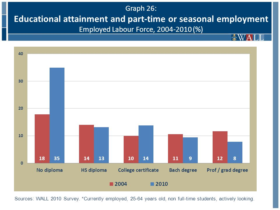 Graph 26: Educational attainment and part-time or seasonal employment Employed Labour Force, 2004-2010 (%) Sources: WALL 2010 Survey.