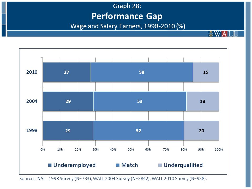 Graph 28: Performance Gap Wage and Salary Earners, 1998-2010 (%) Sources: NALL 1998 Survey (N=733); WALL 2004 Survey (N=3842); WALL 2010 Survey (N=938).