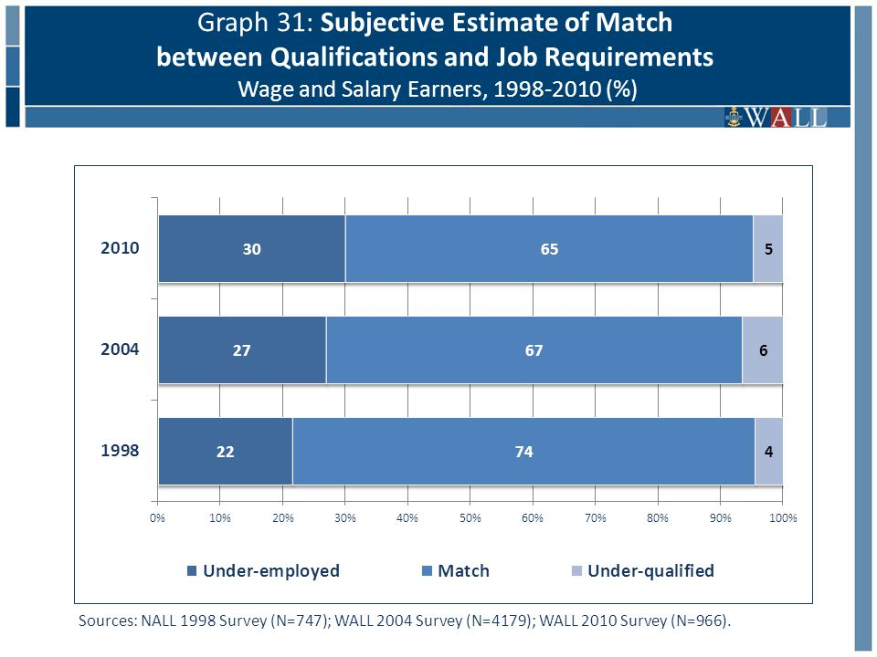 Graph 31: Subjective Estimate of Match between Qualifications and Job Requirements Wage and Salary Earners, 1998-2010 (%) Sources: NALL 1998 Survey (N=747); WALL 2004 Survey (N=4179); WALL 2010 Survey (N=966).