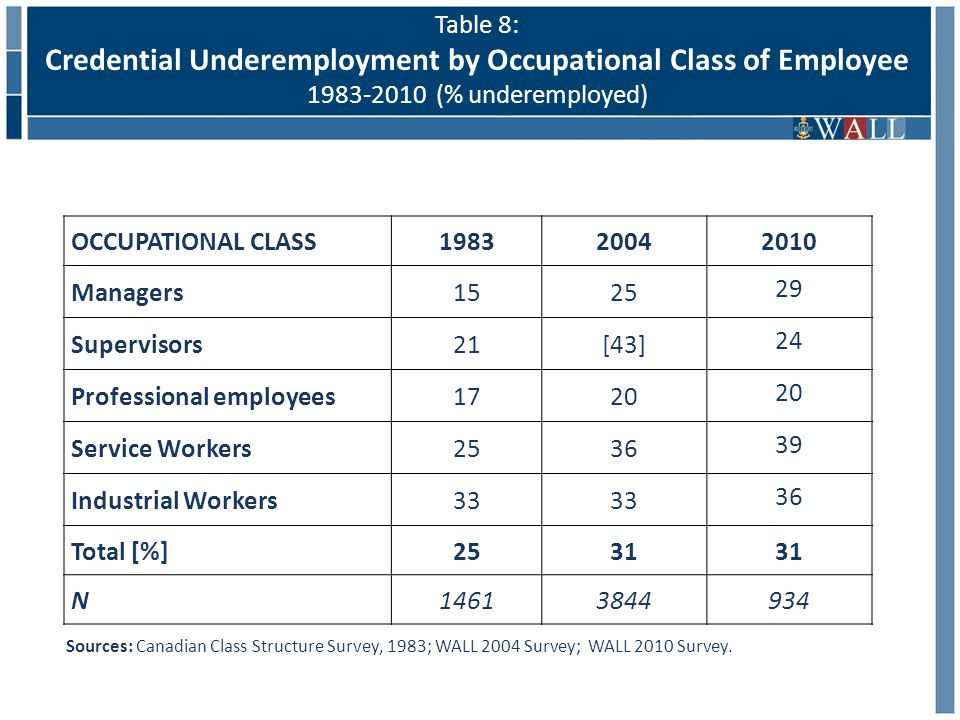 Table 8: Credential Underemployment by Occupational Class of Employee 1983-2010 (% underemployed) Sources: Canadian Class Structure Survey, 1983; WALL 2004 Survey; WALL 2010 Survey.