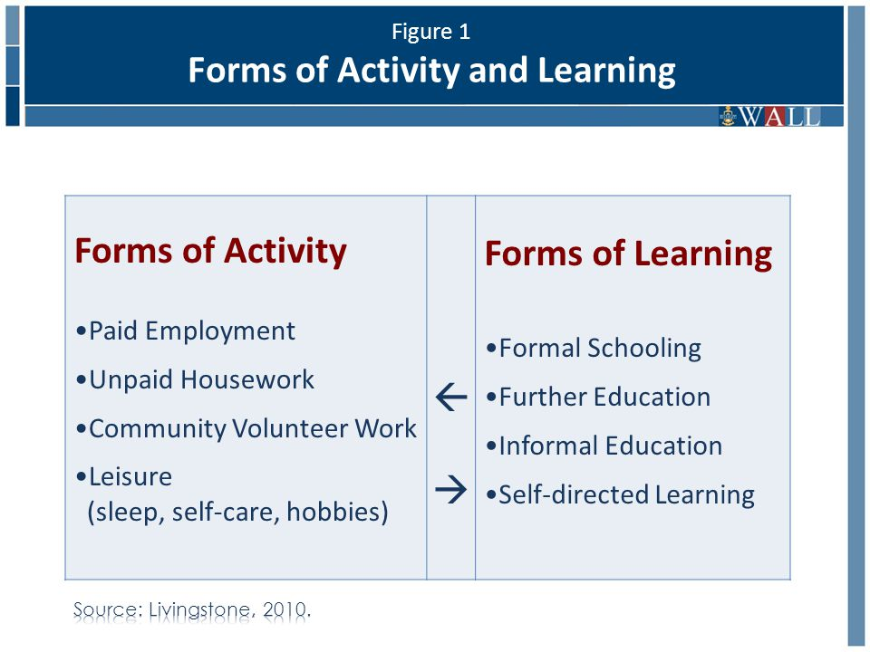 Figure 1 Forms of Activity and Learning Forms of Activity Paid Employment Unpaid Housework Community Volunteer Work Leisure (sleep, self-care, hobbies)    Forms of Learning Formal Schooling Further Education Informal Education Self-directed Learning