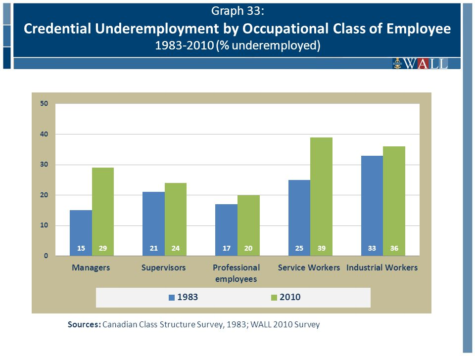 Graph 33: Credential Underemployment by Occupational Class of Employee 1983-2010 (% underemployed) Sources: Canadian Class Structure Survey, 1983; WALL 2010 Survey