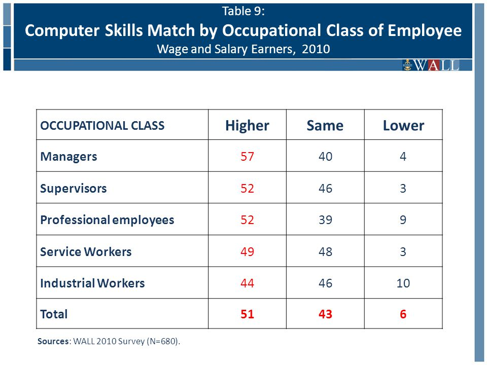 OCCUPATIONAL CLASS HigherSameLower Managers57404 Supervisors52463 Professional employees52399 Service Workers49483 Industrial Workers444610 Total51436 Sources: WALL 2010 Survey (N=680).