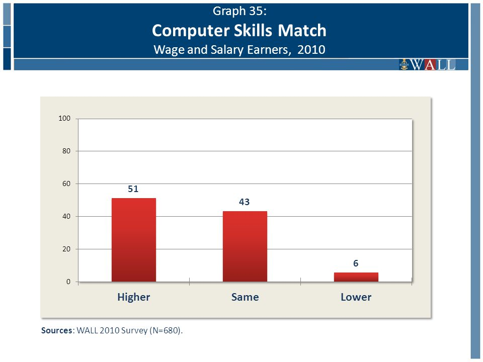 Sources: WALL 2010 Survey (N=680). Graph 35: Computer Skills Match Wage and Salary Earners, 2010