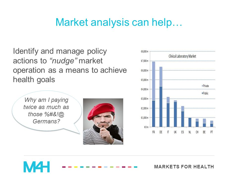 "MARKETS FOR HEALTH Identify and manage policy actions to ""nudge"" market operation as a means to achieve health goals Market analysis can help… Why am"