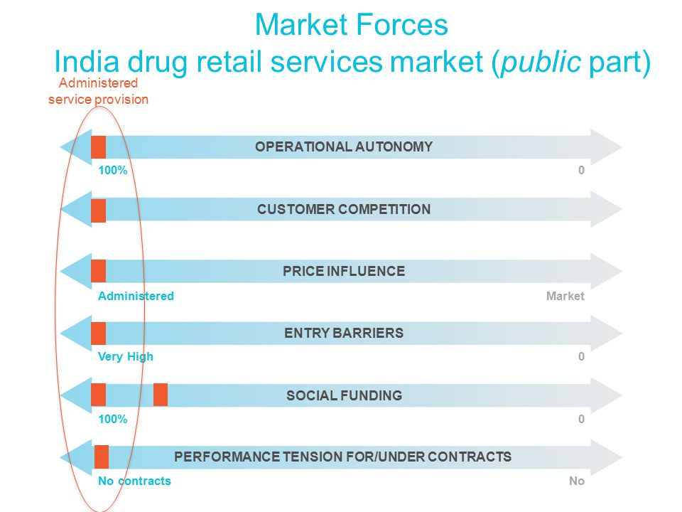 Market Forces India drug retail services market (public part) OPERATIONAL AUTONOMY CUSTOMER COMPETITION PRICE INFLUENCE ENTRY BARRIERS SOCIAL FUNDING