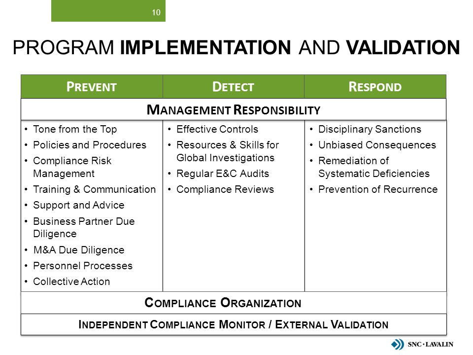 PROGRAM IMPLEMENTATION AND VALIDATION 10 P REVENT Tone from the Top Policies and Procedures Compliance Risk Management Training & Communication Suppor