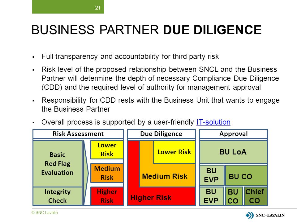 21  Full transparency and accountability for third party risk  Risk level of the proposed relationship between SNCL and the Business Partner will de