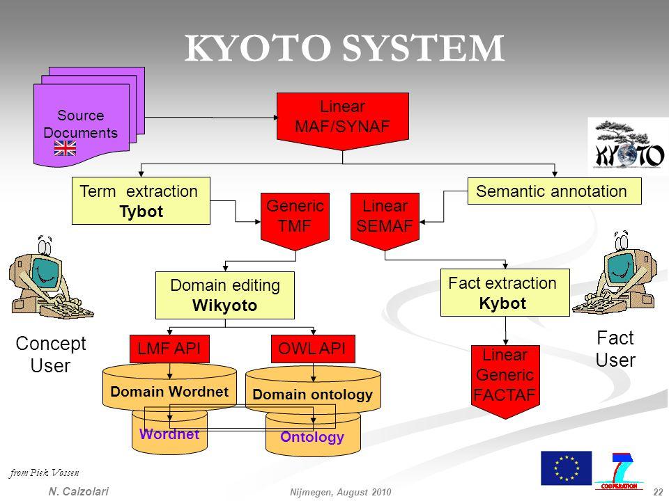 KYOTO SYSTEM N.