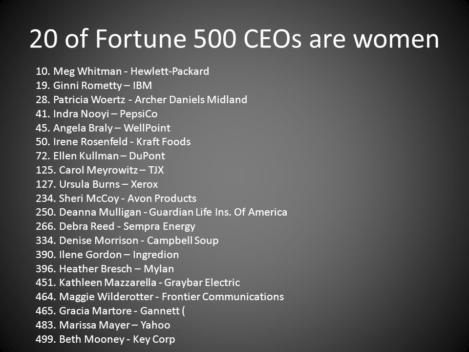 20 of Fortune 500 CEOs are women 10. Meg Whitman - Hewlett-Packard 19.