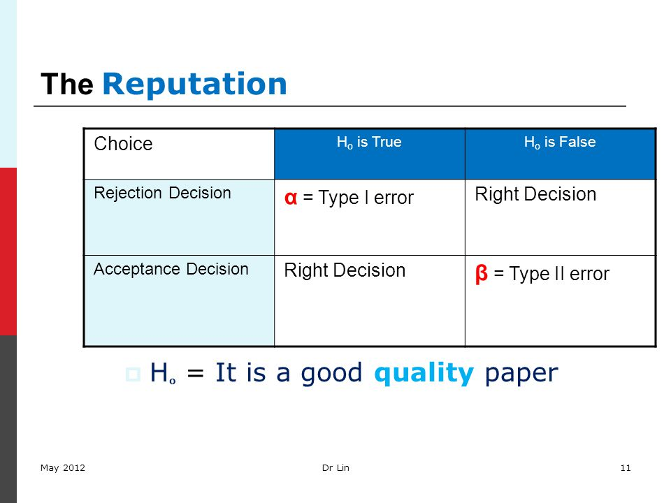 The Reputation Choice H o is TrueH o is False Rejection Decision α = Type I error Right Decision Acceptance Decision Right Decision β = Type II error