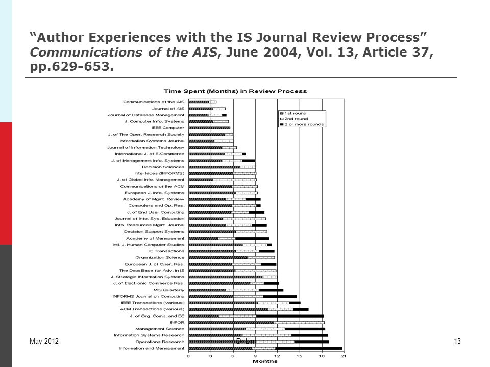 """Author Experiences with the IS Journal Review Process"" Communications of the AIS, June 2004, Vol. 13, Article 37, pp.629-653. Dr Lin13May 2012"