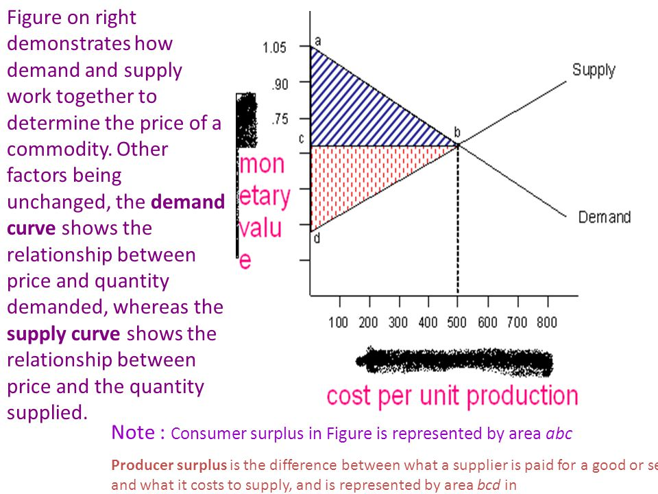 Figure on right demonstrates how demand and supply work together to determine the price of a commodity.