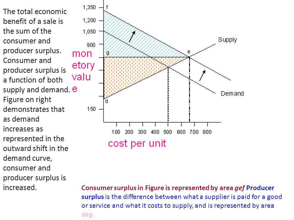 The total economic benefit of a sale is the sum of the consumer and producer surplus.