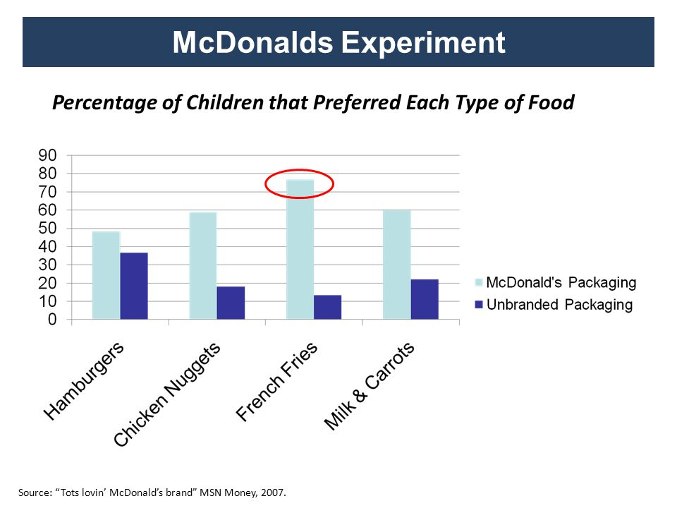 McDonalds Experiment Source: Tots lovin' McDonald's brand MSN Money, 2007.