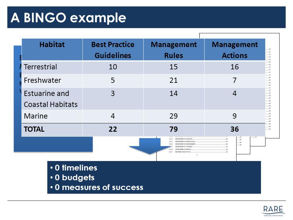 A BINGO example Ecosystem-Based Management Plan Kubulau District, Vanua Levu, Fiji Habitat Best Practice Guidelines Management Rules Management Actions Terrestrial101516 Freshwater5217 Estuarine and Coastal Habitats 3144 Marine4299 TOTAL227936 0 timelines 0 budgets 0 measures of success