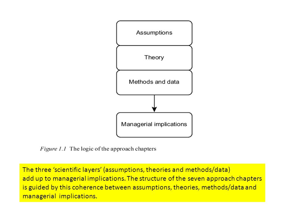 The three 'scientific layers' (assumptions, theories and methods/data) add up to managerial implications. The structure of the seven approach chapters