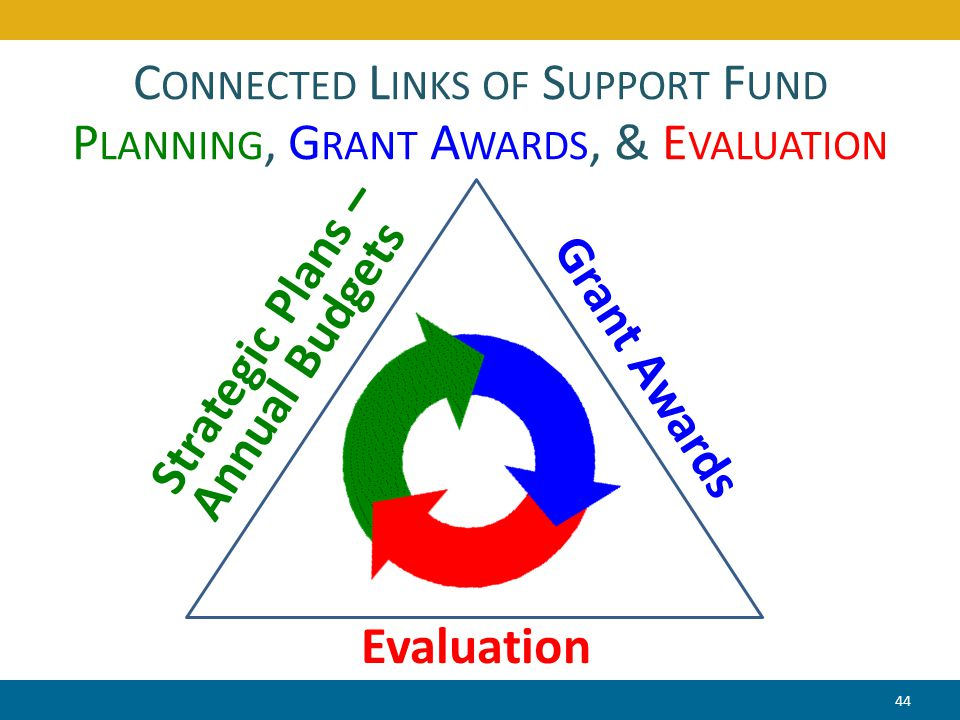 C ONNECTED L INKS OF S UPPORT F UND P LANNING, G RANT A WARDS, & E VALUATION Strategic Plans – Annual Budgets Grant Awards Evaluation 44