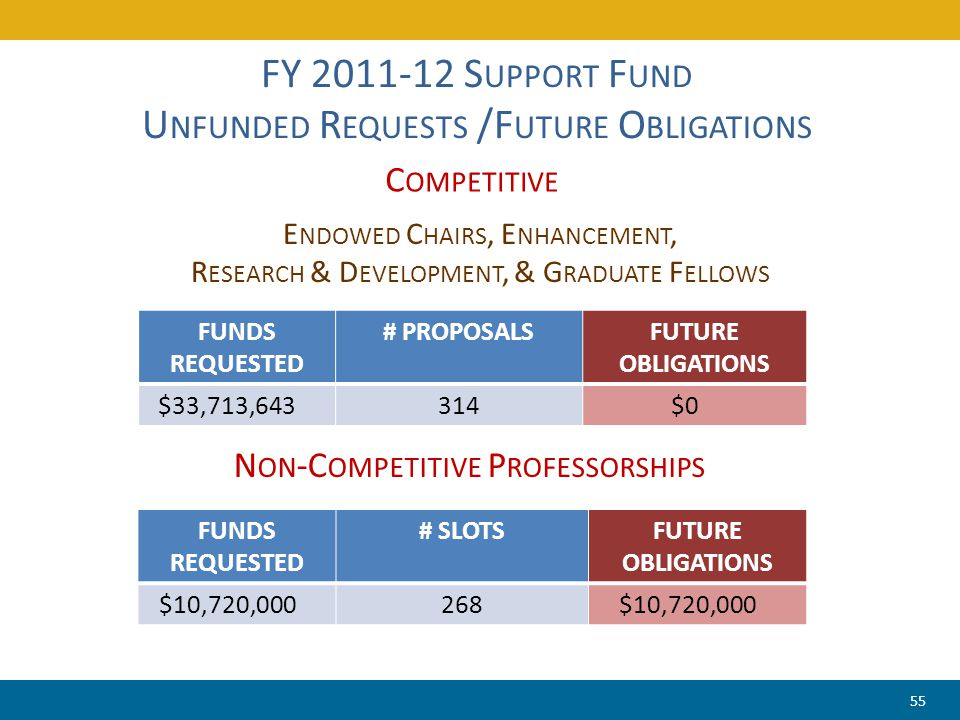 FY 2011-12 S UPPORT F UND U NFUNDED R EQUESTS /F UTURE O BLIGATIONS C OMPETITIVE FUNDS REQUESTED # PROPOSALSFUTURE OBLIGATIONS $33,713,643314$0 N ON -
